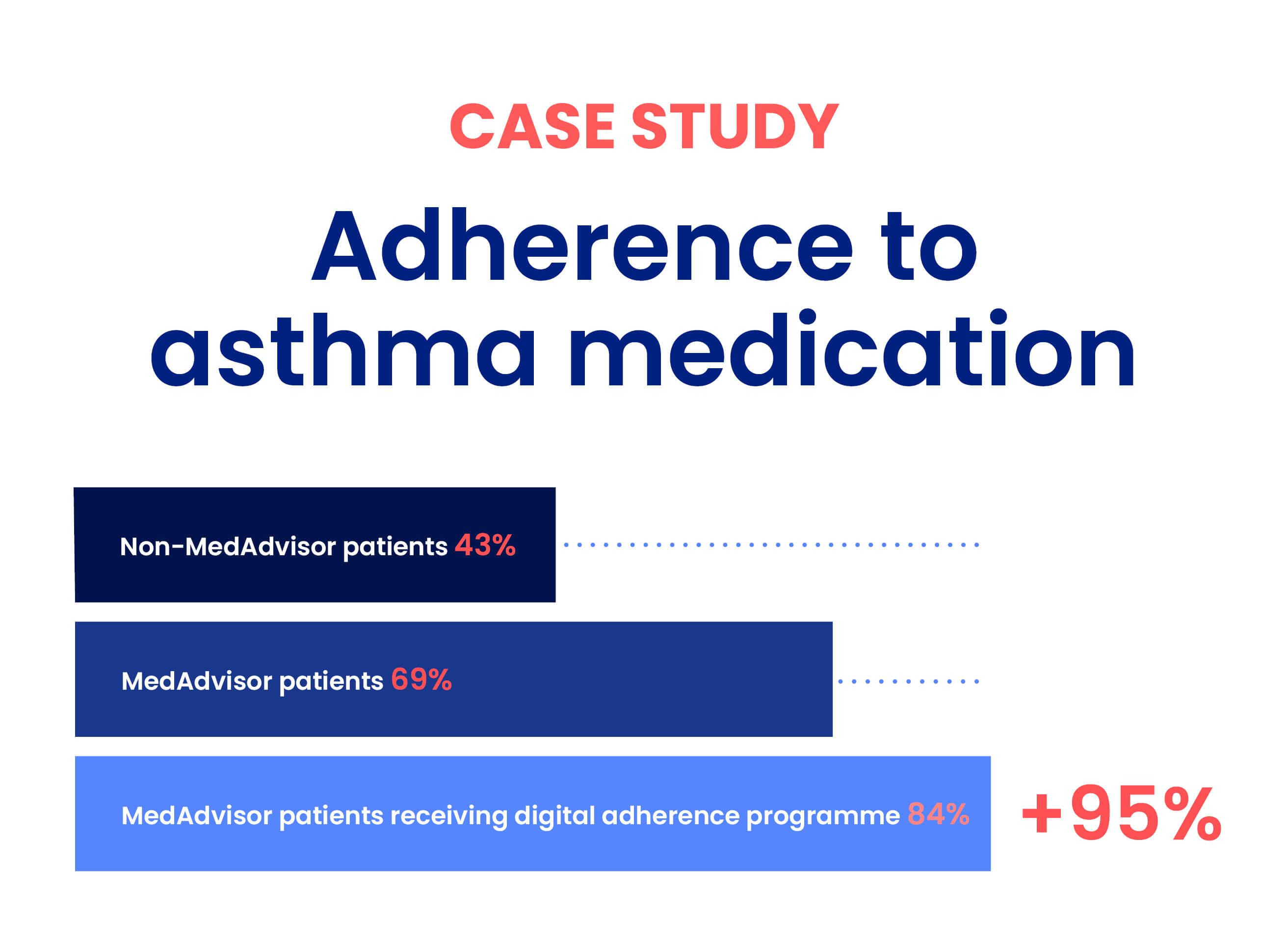 Adherence to asthma medication