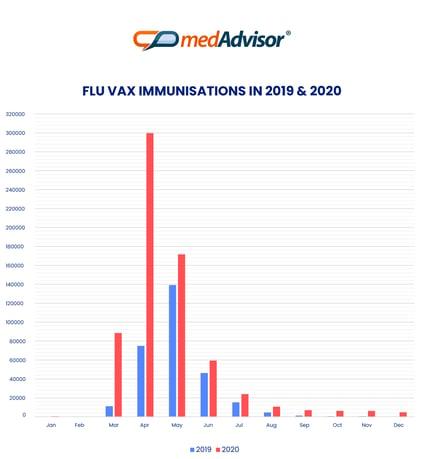20210211 Flu Stats 2019 2020 v1